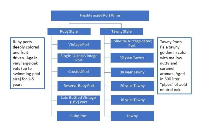 Jeff's Porto Family Tree chart