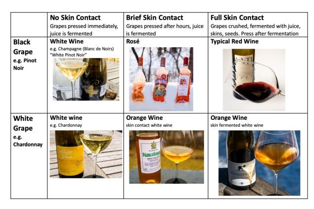orange wine chart